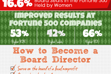 Boardroom Diversity: New Opportunities for Female Executives Infographic