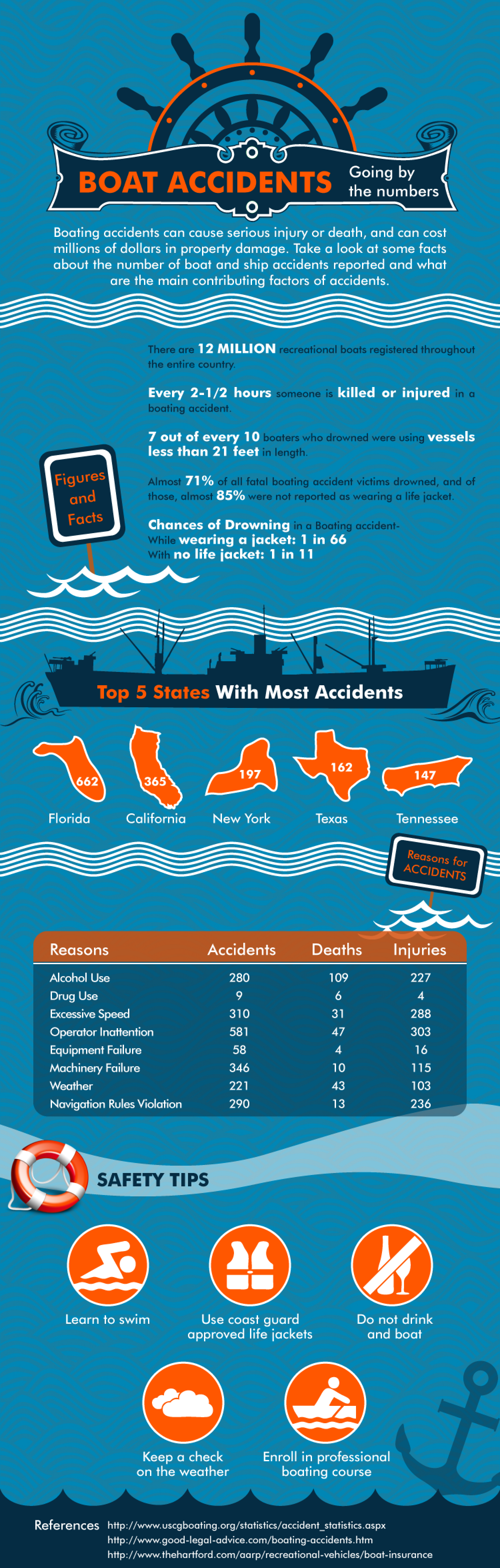 Boat Accidents: Going By The Numbers Infographic