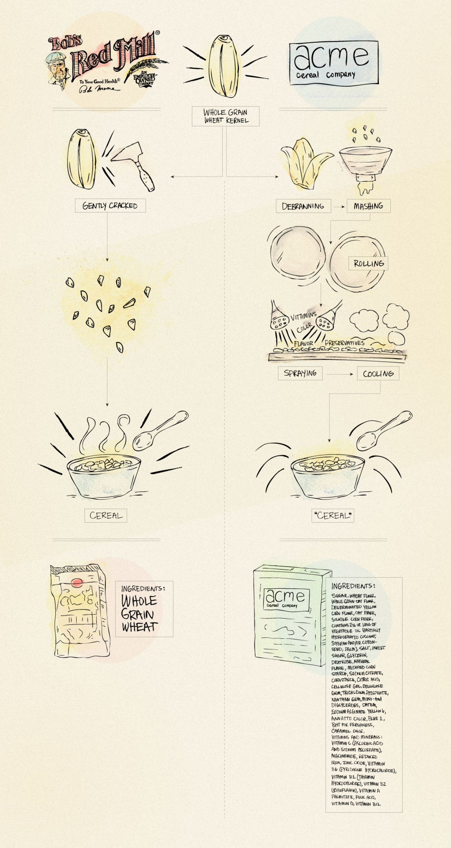 Bob's Red Mill cereal Infographic