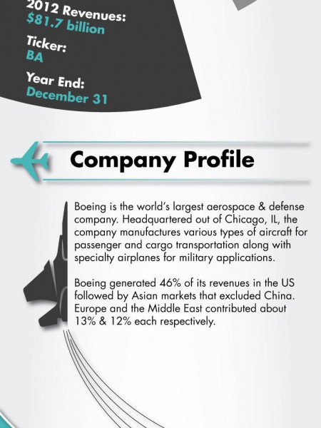 Boeing (BA) Company Description (BCC) Infographic