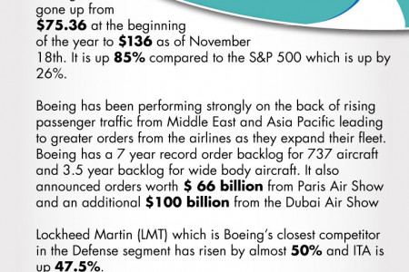 Boeing (BA) Relative Performance Infographic