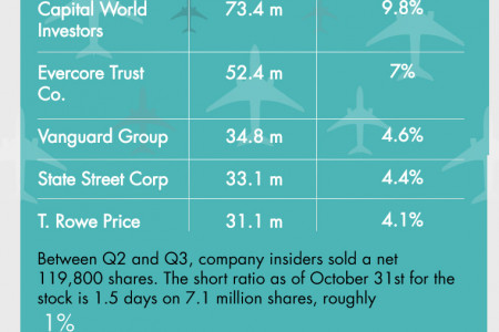 Boeing (BA) Shareholder Activity Infographic