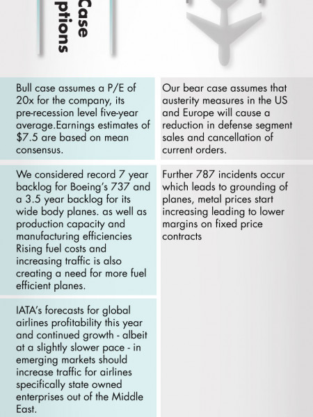 Boeing Bull Bear Case Infographic