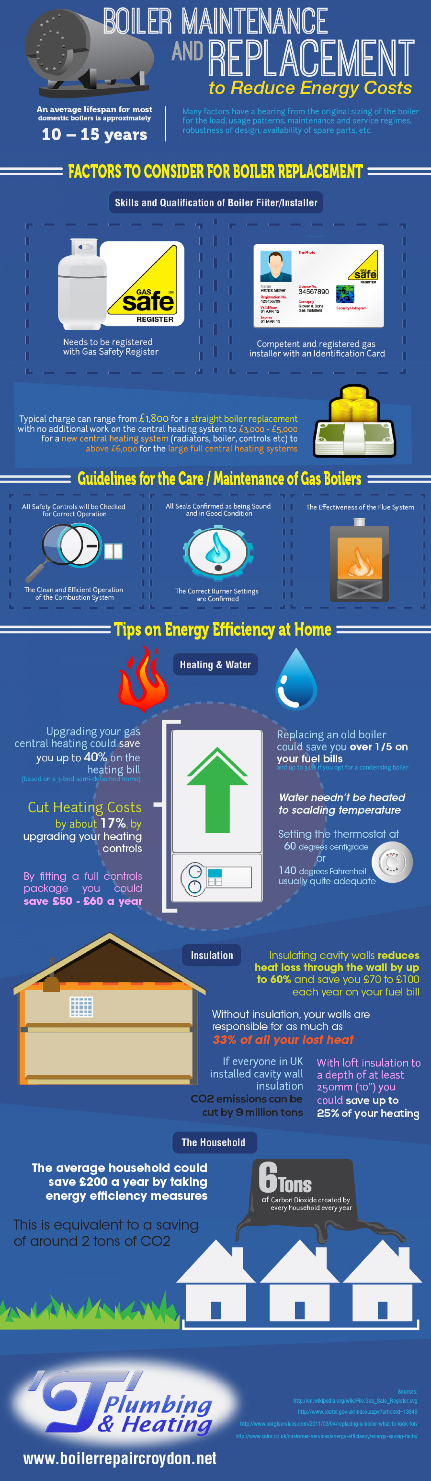 Boiler Maintenance and Replacement to Reduce Energy Costs Infographic