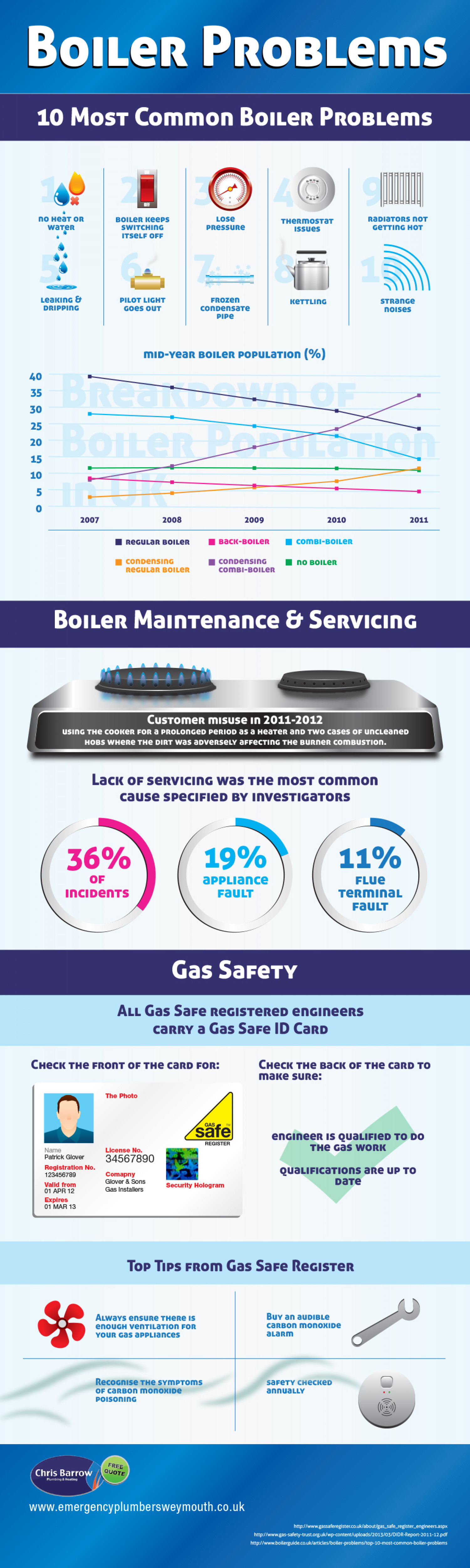 Boiler Problems: 10 Most Common Boiler Problems Infographic
