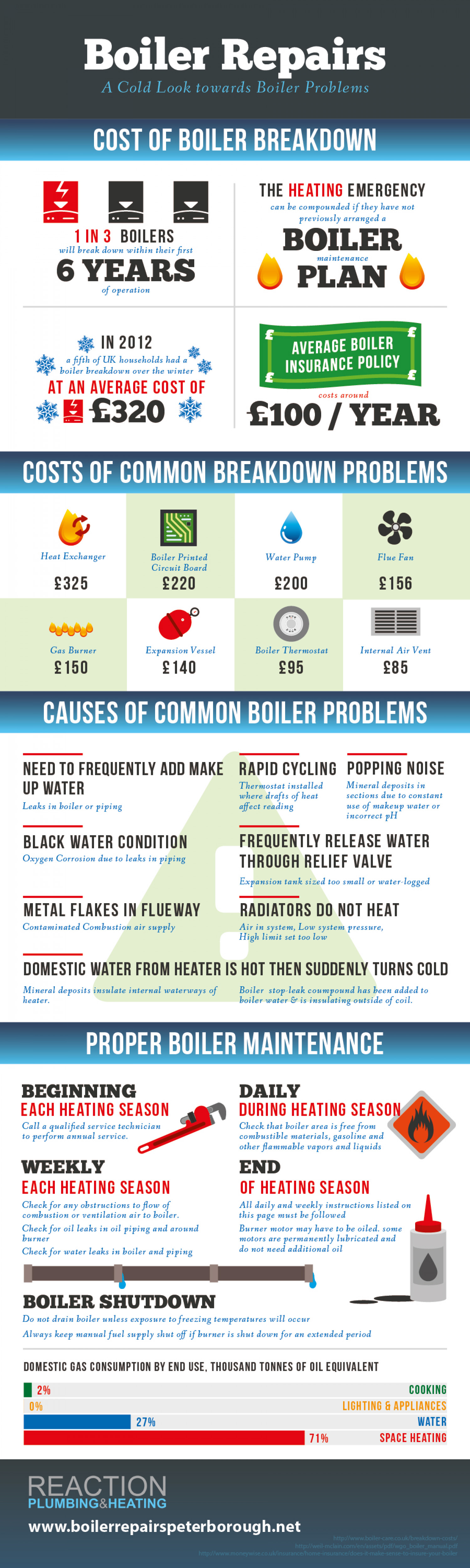 Boiler Repairs: A Cold Look Towards Boiler Problems Infographic