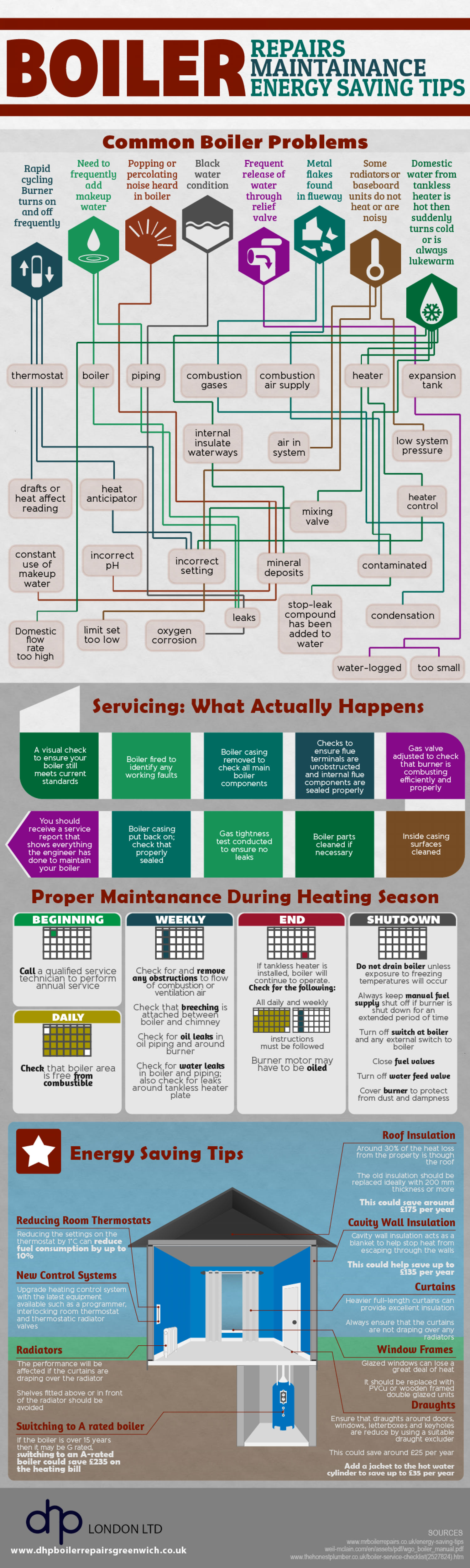 Boiler Repairs, Maintenance, and Energy Saving Tips Infographic