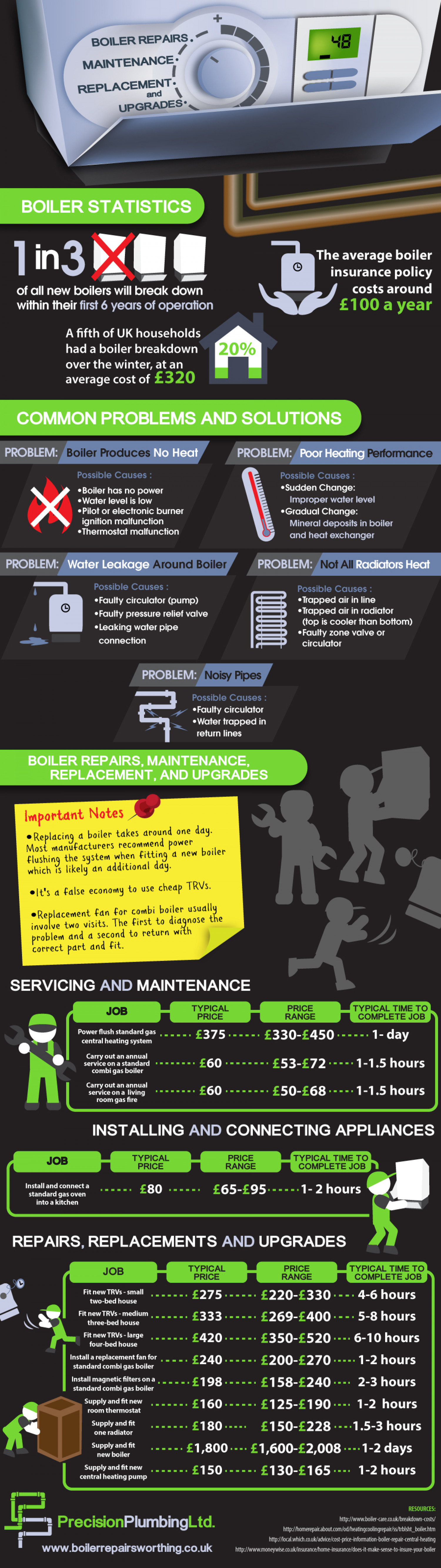 Boiler Repairs, Maintenance, Replacement, and Upgrades Infographic