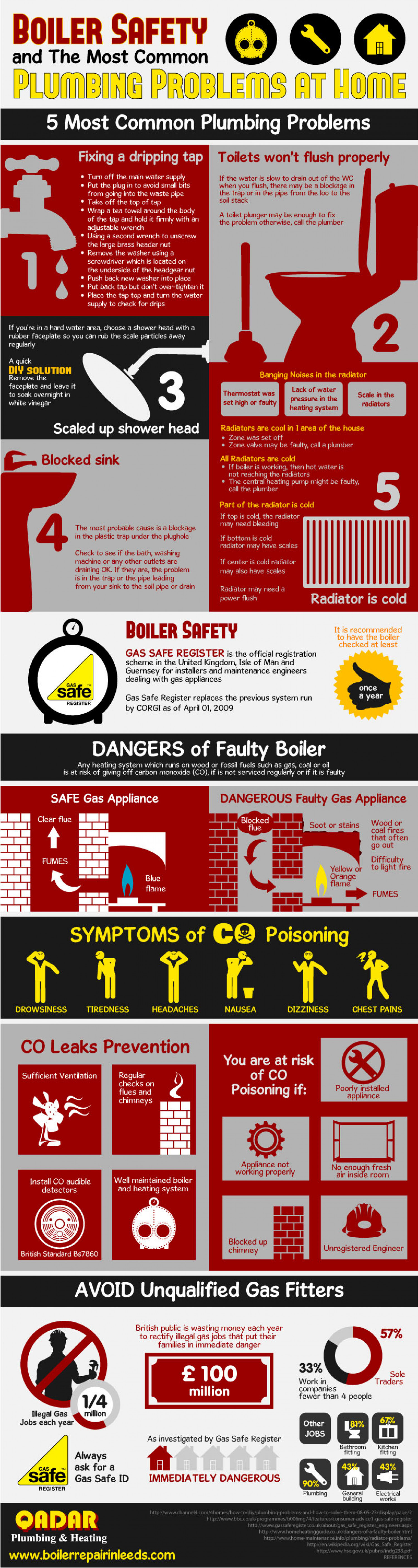 Boiler Safety and The Most Common Plumbing Problems at Home Infographic