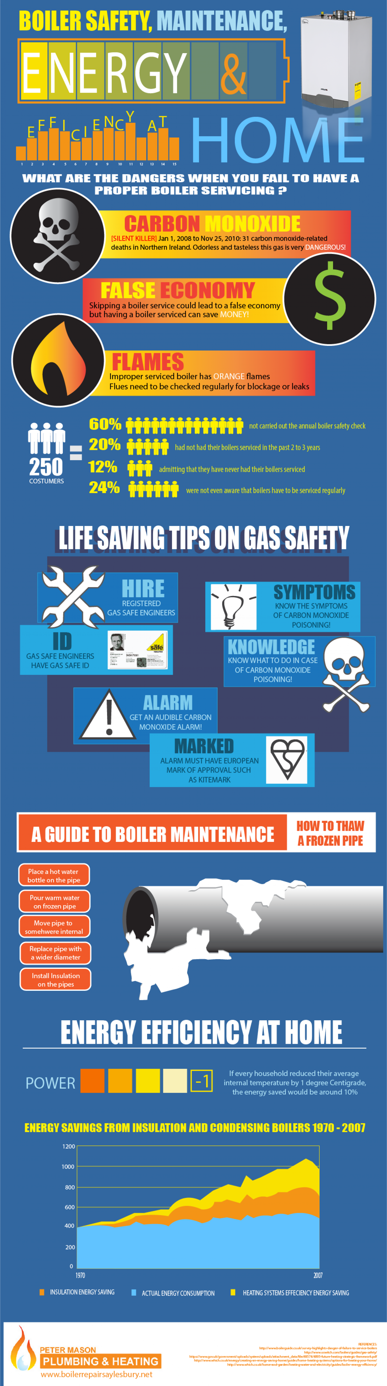 Boiler Safety, Maintenance, and Energy Efficiency at Home Infographic