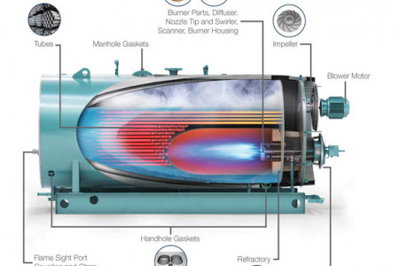 Boiler Supply: Boiler Parts Infographic