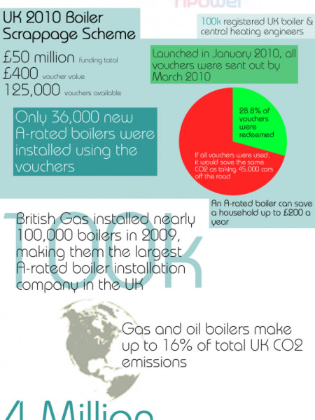 Boilers & Central Heating Facts Infographic