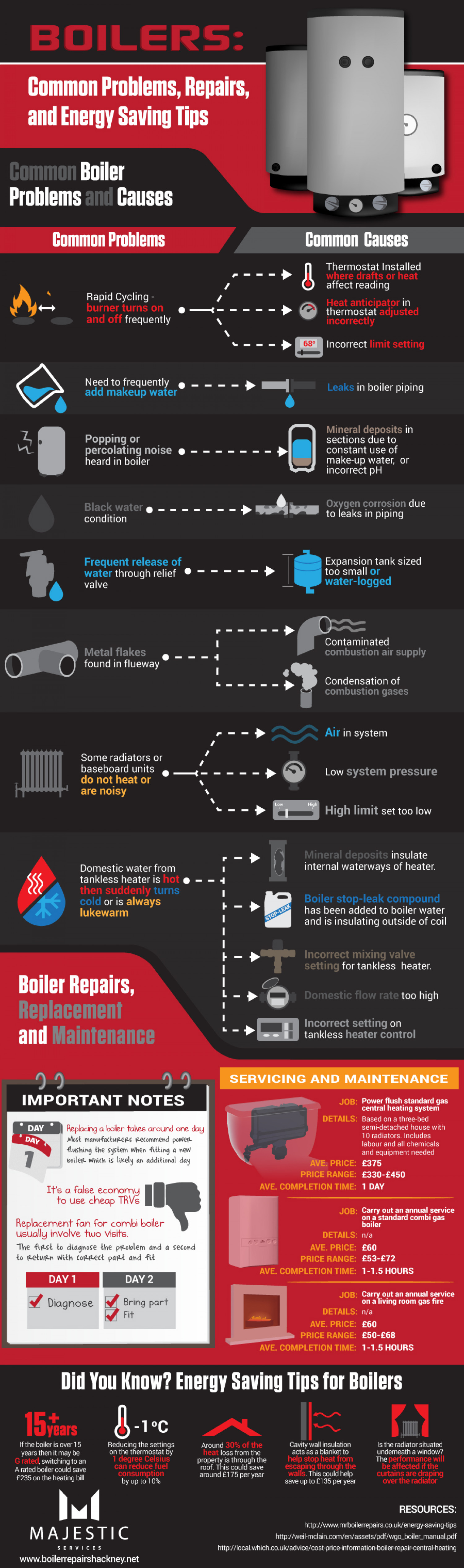 Boilers: Common Problems, Repairs, and Energy Saving Tips Infographic