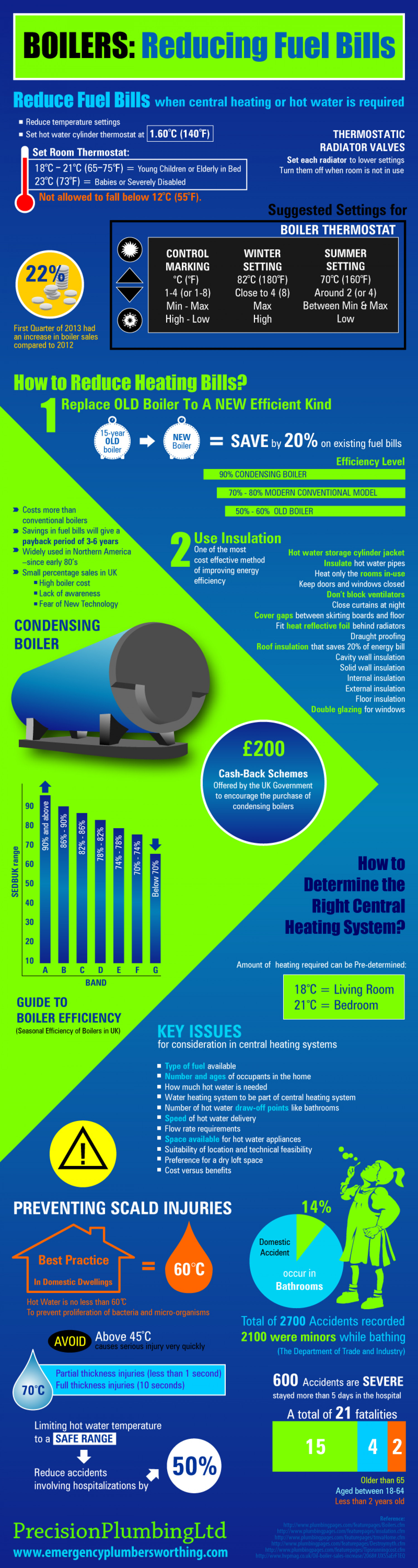 Boilers: Reducing Fuel Bills Infographic