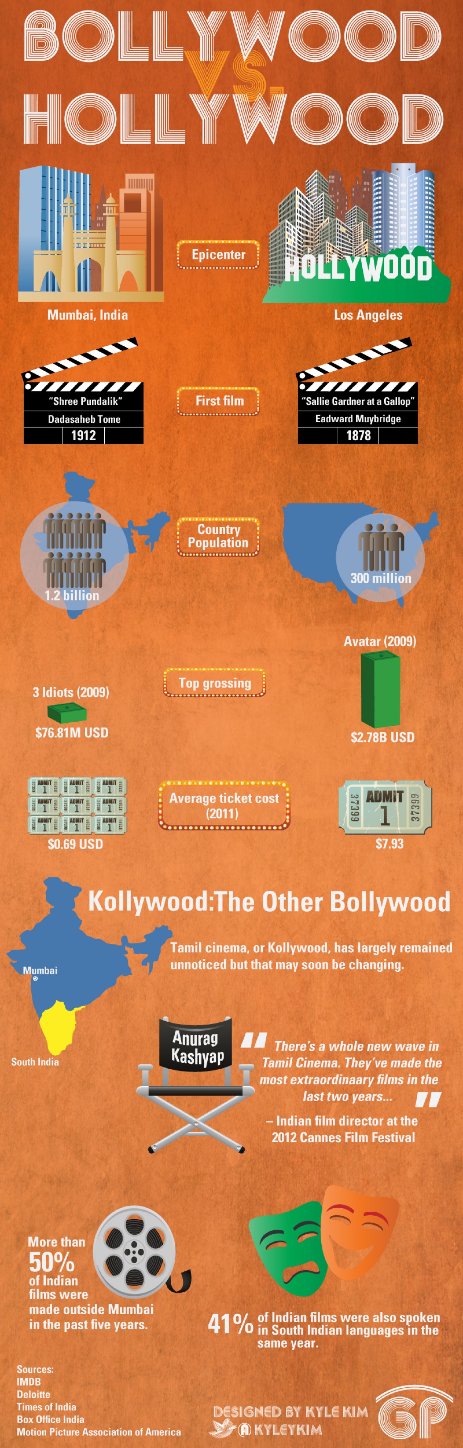 Bollywood vs. Hollywood Infographic