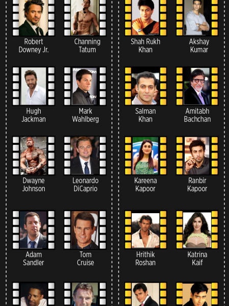 Bollywood vs Hollywood Infographic