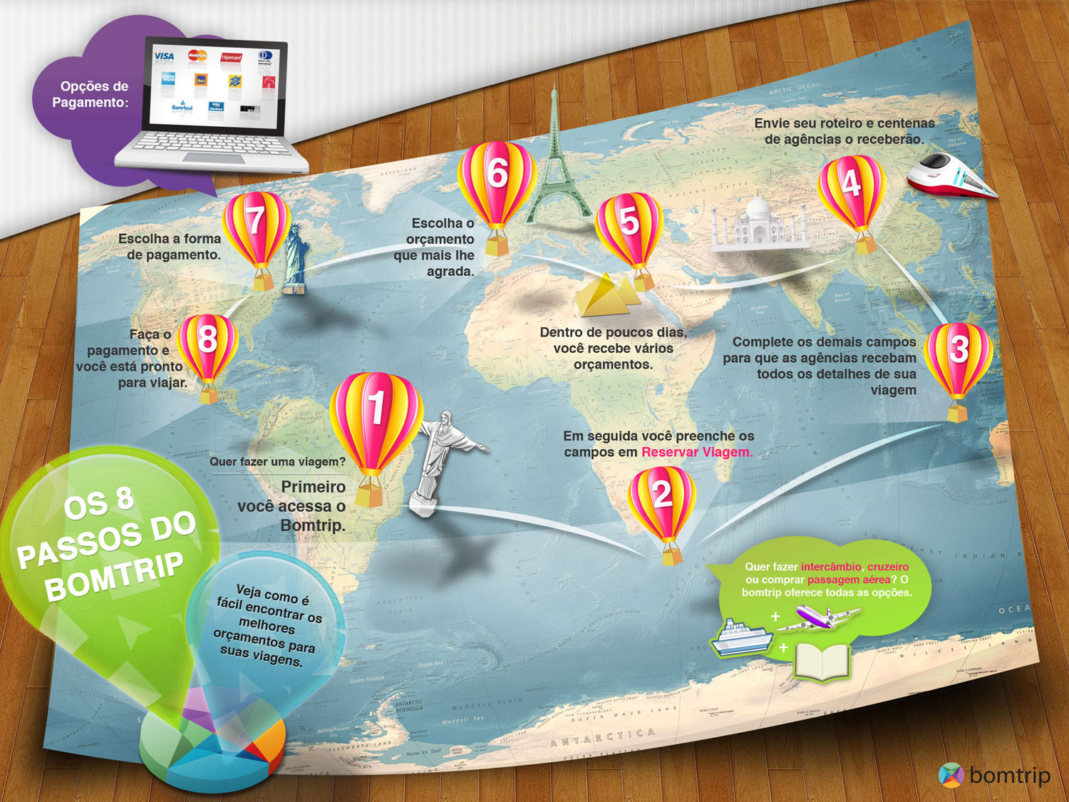 Bomtrip's How it Works Infographic