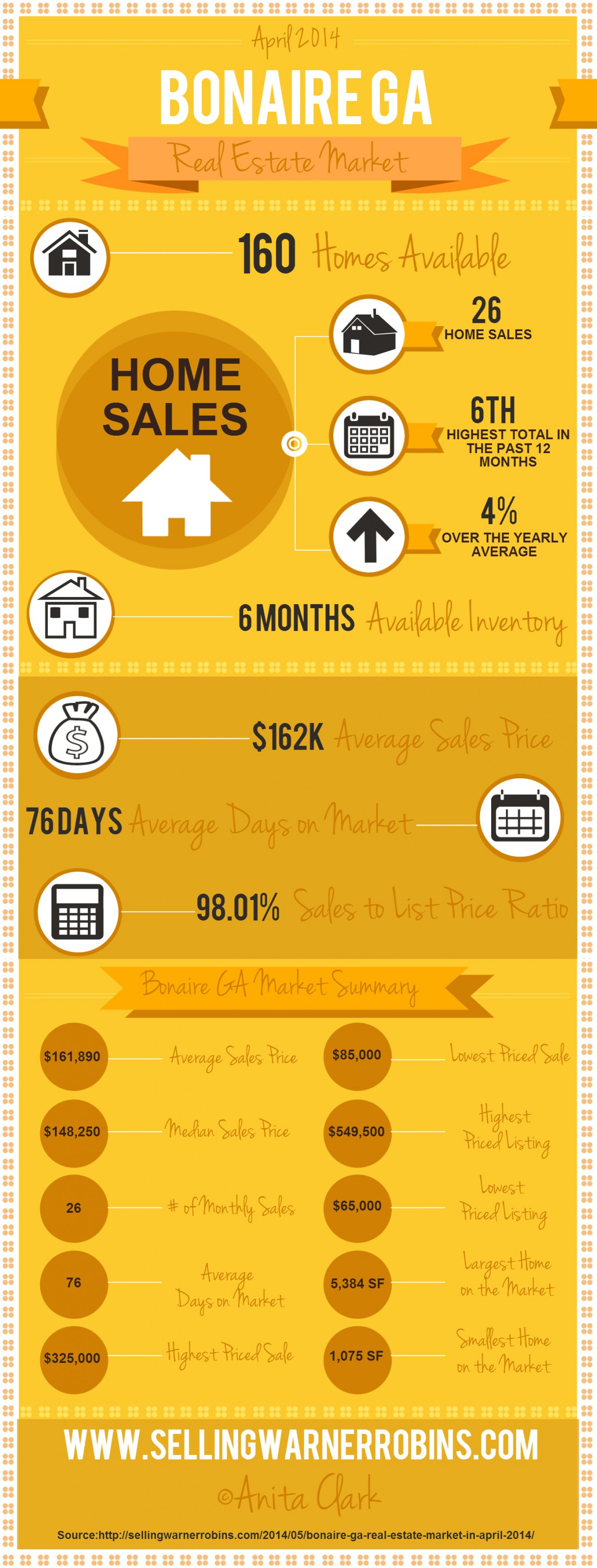 Bonaire GA Real Estate Market in April 2014 Infographic