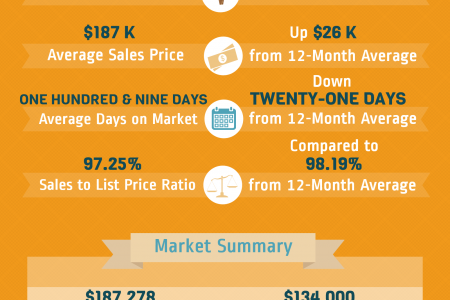 Bonaire GA Real Estate Market in April 2015 Infographic