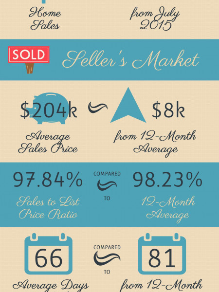 Bonaire GA Real Estate Market in August 2015 Infographic