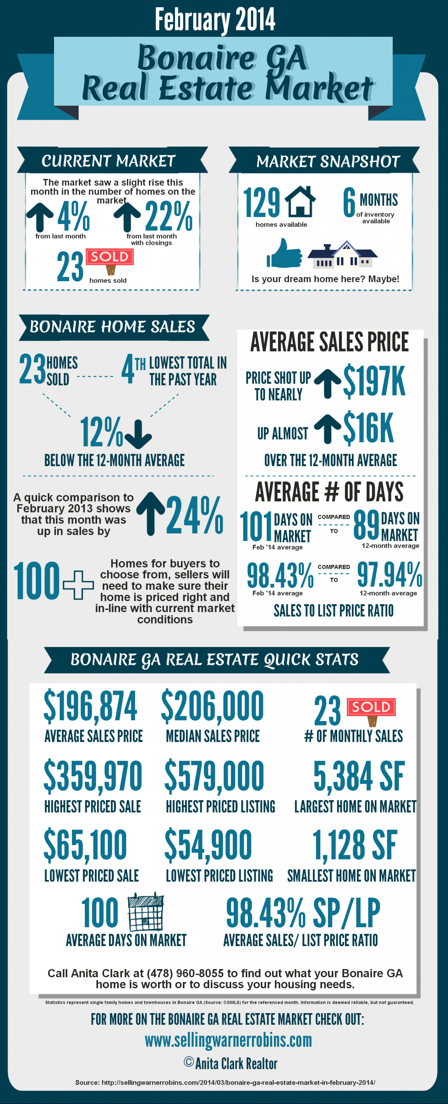 Bonaire GA Real Estate Market in February 2014 Infographic