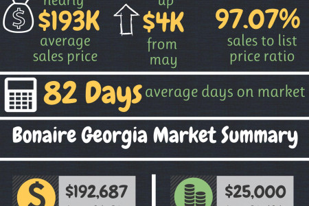 Bonaire GA Real Estate Market in June 2015 Infographic