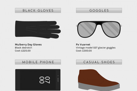 Bond's Sunglasses & Accessories in Spectre Infographic