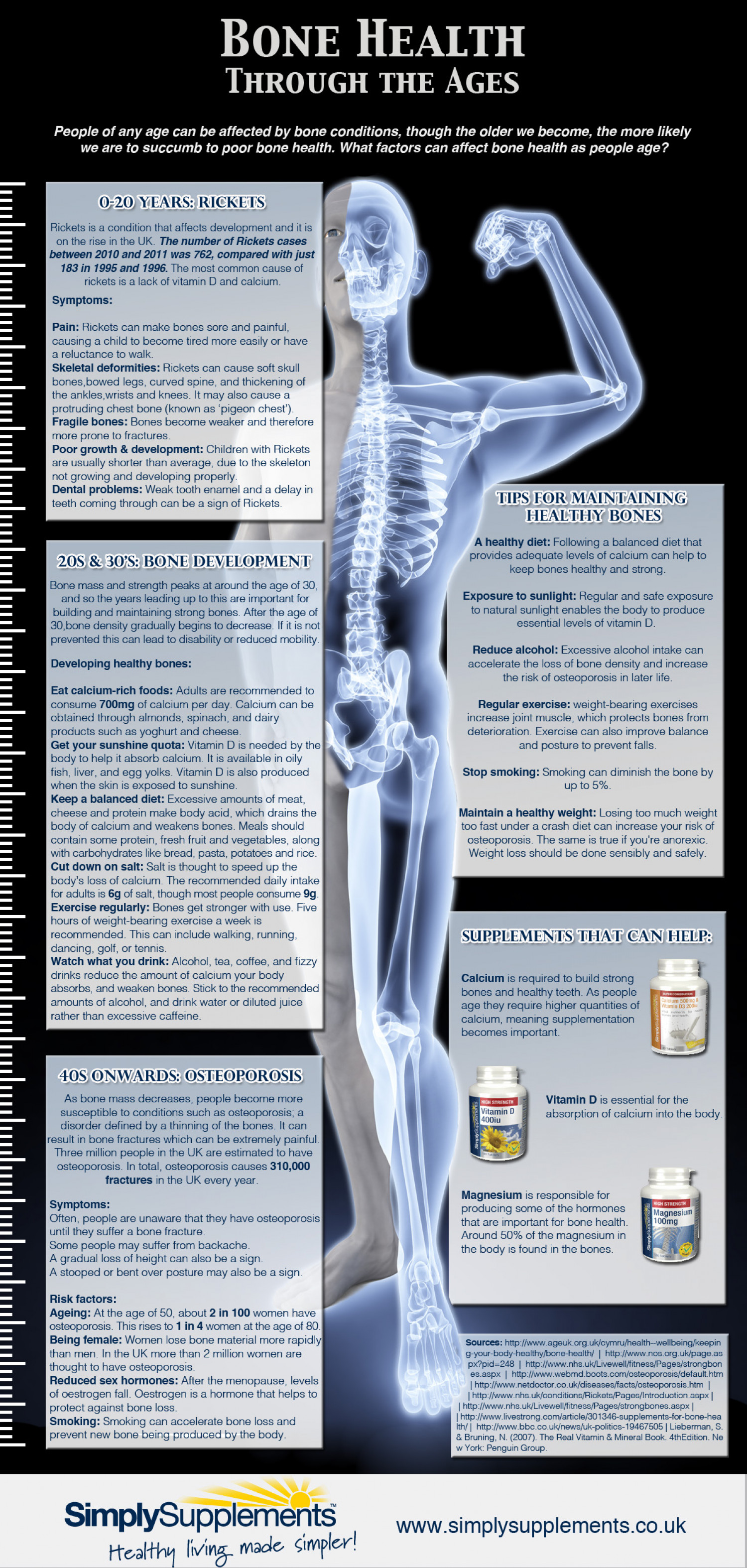 Bone Health Through The Ages Infographic