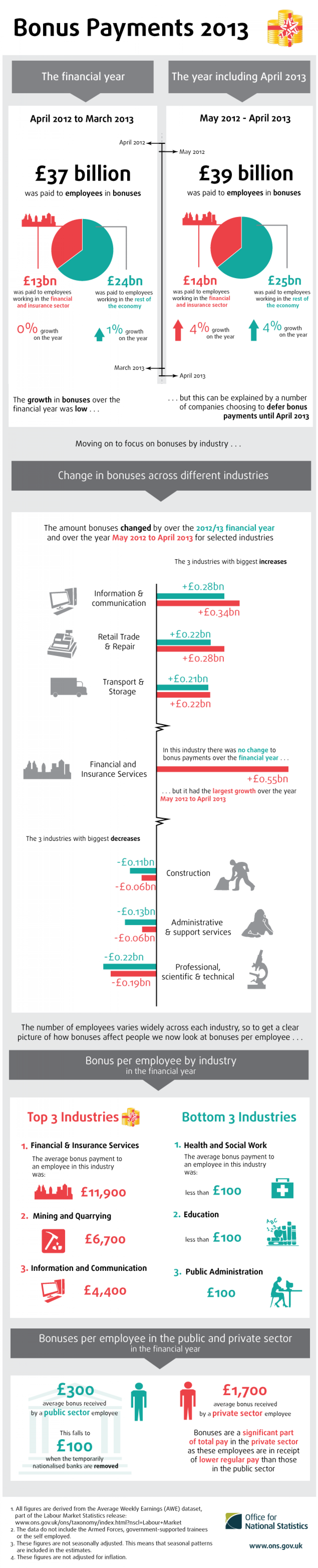 Bonus Payments in the UK in 2013 Infographic