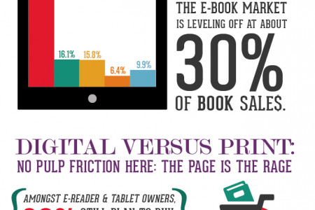 Book Buyer Behavior Infographic