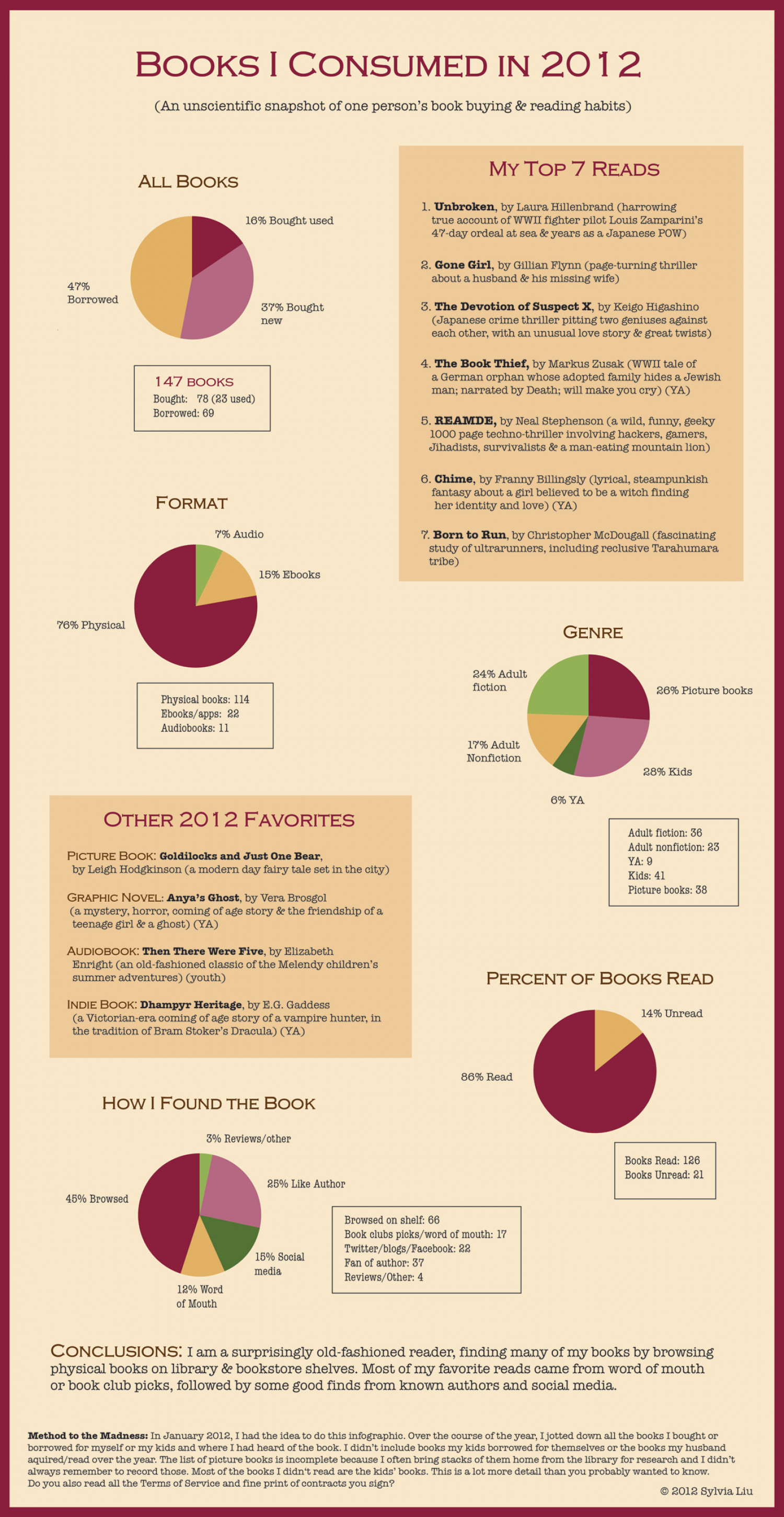 Books I Read in 2012 Infographic