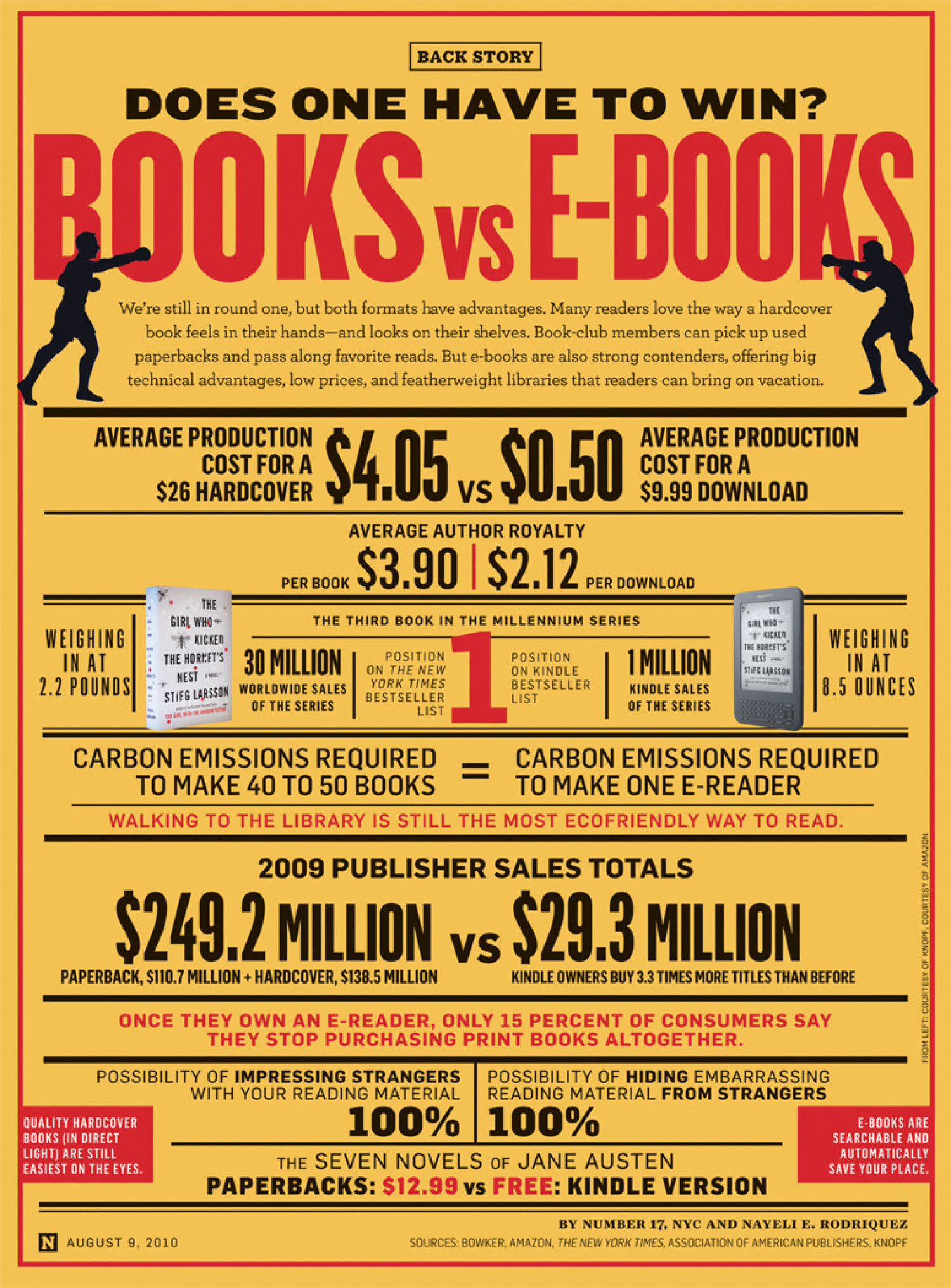 e book vs books Yet, e-book sales have slipped lately, and there are signs that even e-book adopters are returning to print — are paper books better than e-books.