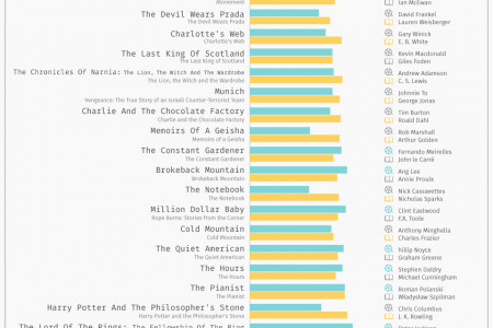 Books Vs. Hollywood Infographic