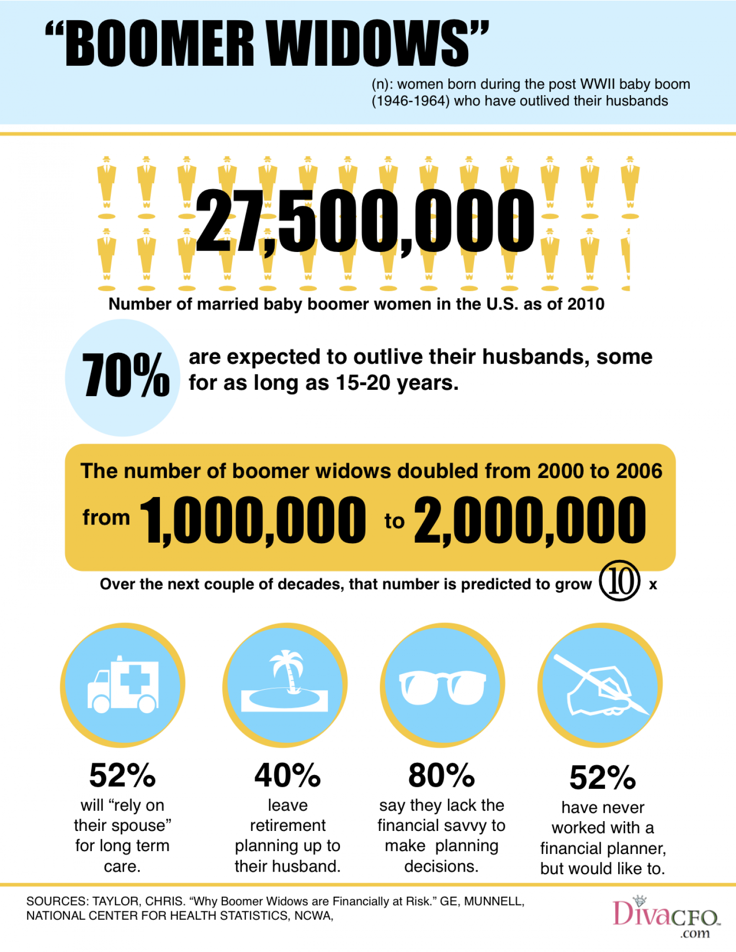 Boomer Widows are Financially at Risk Infographic