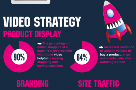 Boost Your Brand Visibility with Video Infographic