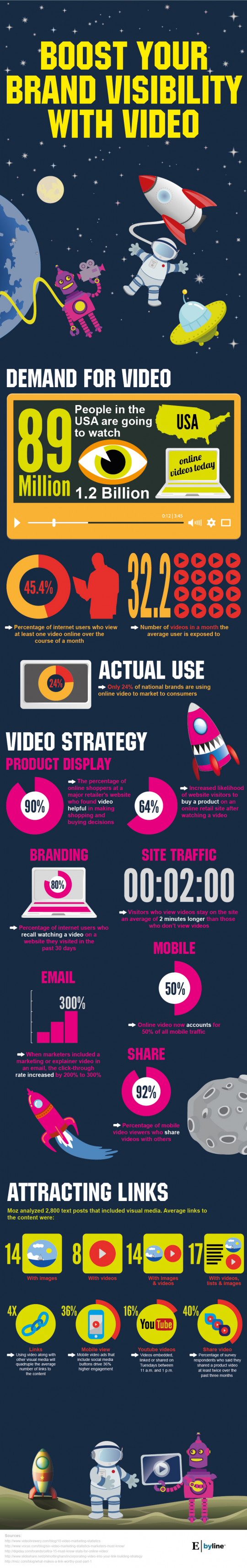 Boost Your Brand Visibility with Video