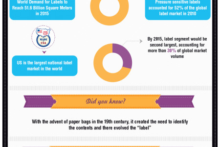 Boost your Brand with Trendy and Affordable Custom Labels and Stickers Infographic
