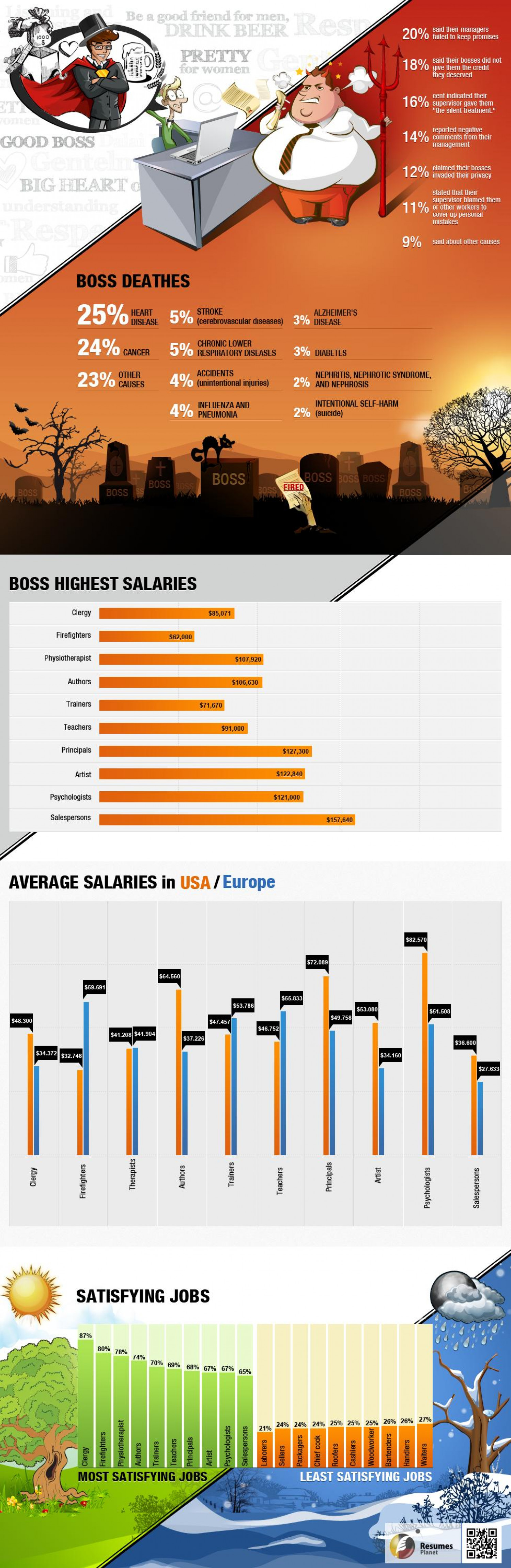 Bosses revelations. Infographic