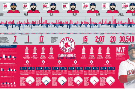 Boston Red Sox WS Champions Infographic