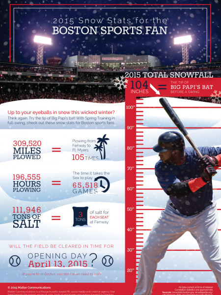 Boston Snow Stats To Swing a Bat At Infographic