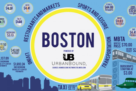 Cost of living in Boston Infographic