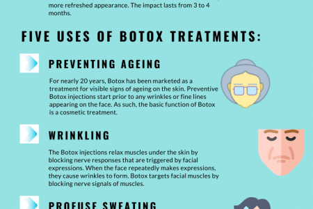 Botox As a Treatment for Aesthetic in Atlanta Infographic