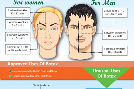 BOTOX Treatment Dubai Infographic