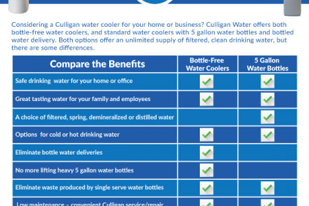 Bottled Water Coolers vs. Bottle Free Coolers Infographic Infographic