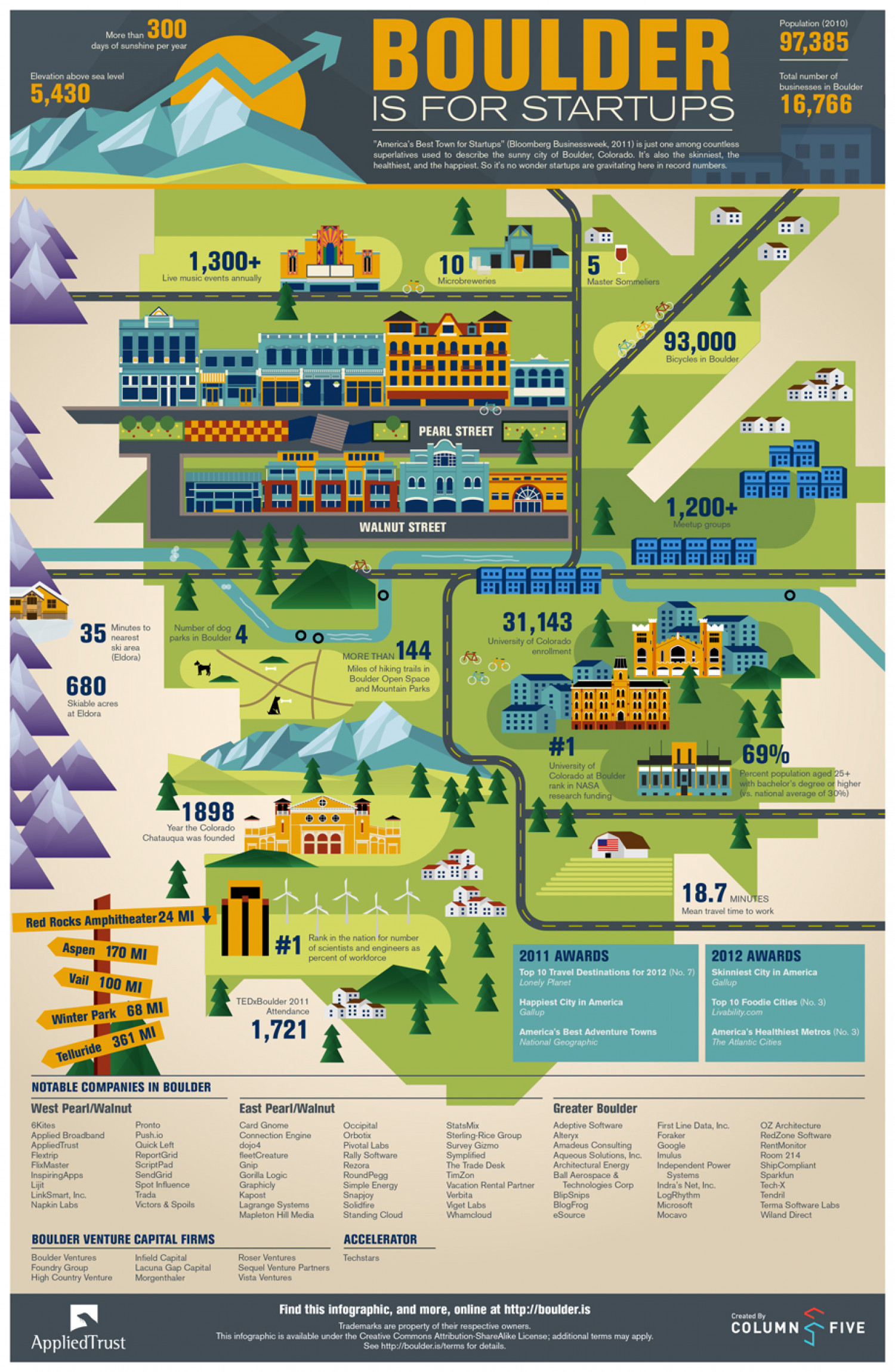 Boulder Is for Startups Infographic