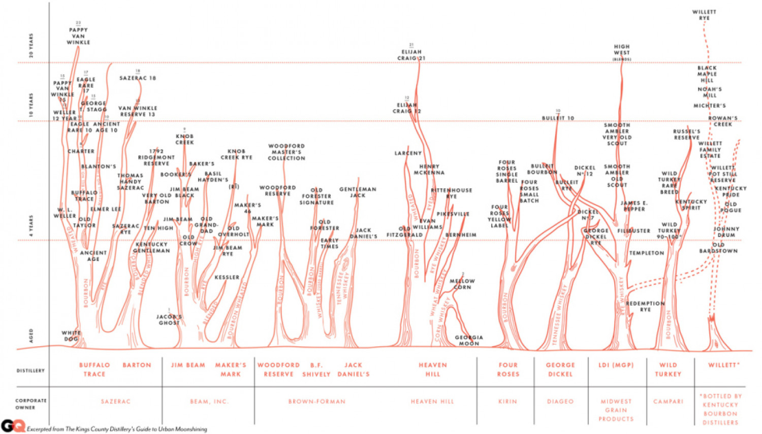 Bourbon Family Tree Infographic