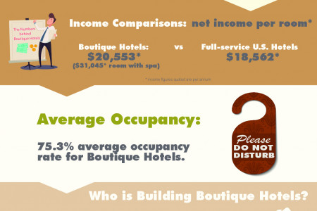 Boutique Hotels: Better than Ever Before? Infographic