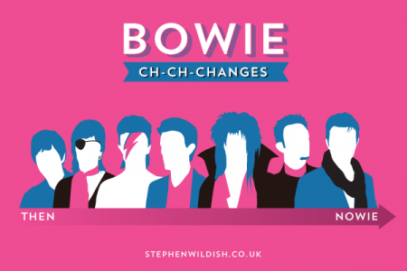 Bowie ch-ch-changes Infographic