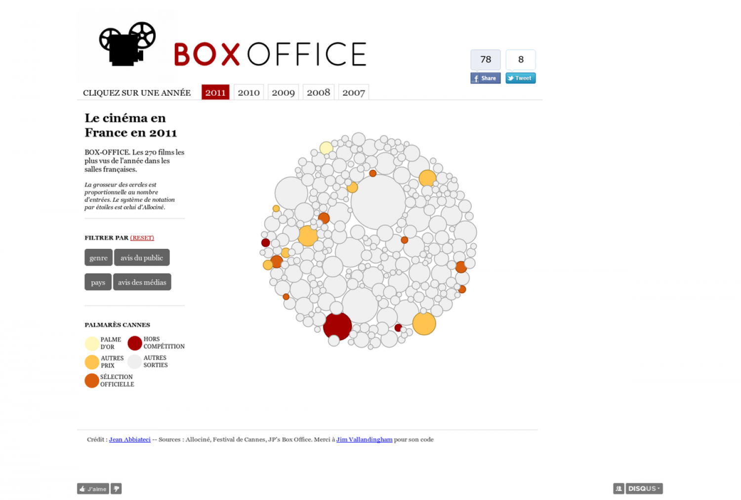 Box-office : datavisualization of french film industry (2007-2001) Infographic
