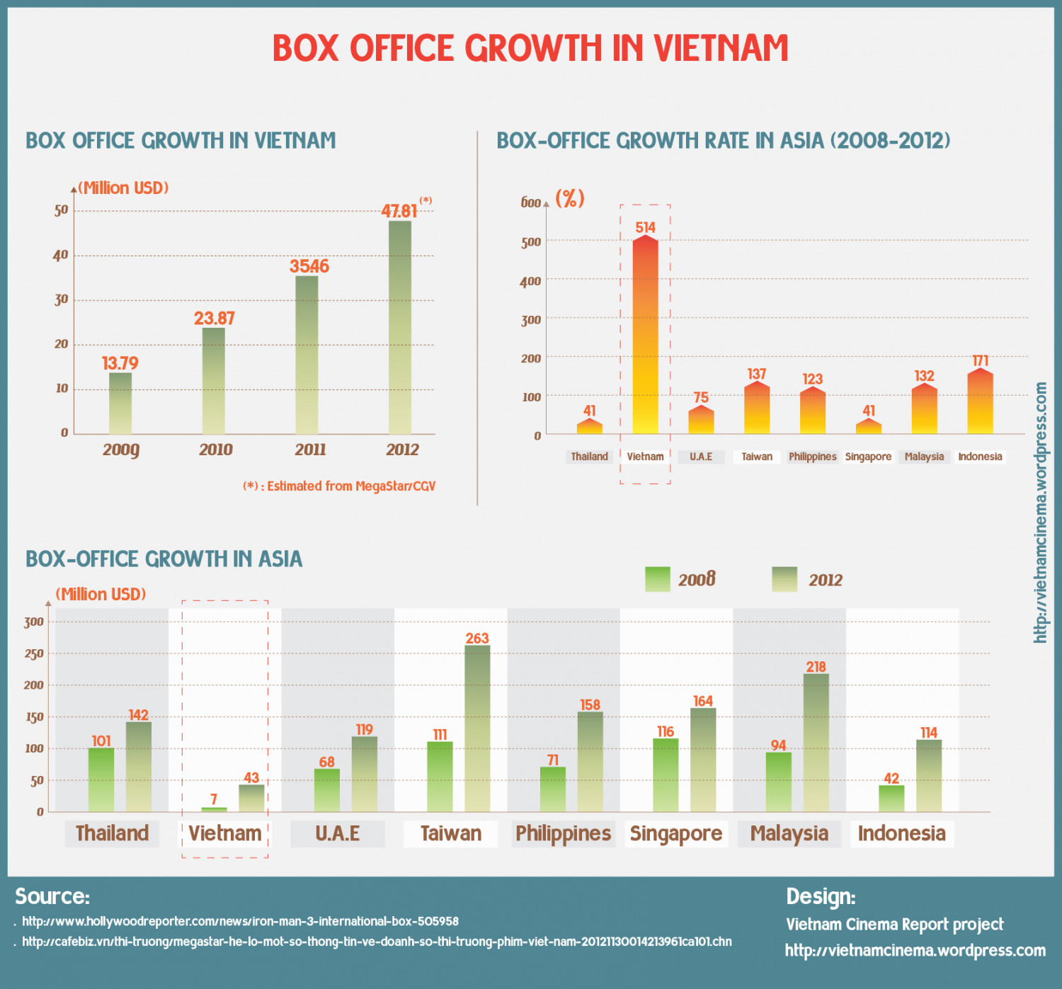 Box Office Growth in Vietnam Infographic